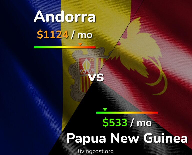 Cost of living in Andorra vs Papua New Guinea infographic