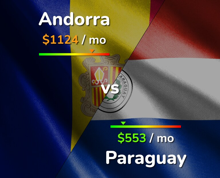 Cost of living in Andorra vs Paraguay infographic