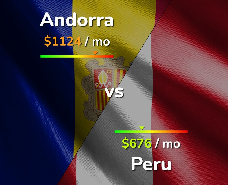 Cost of living in Andorra vs Peru infographic