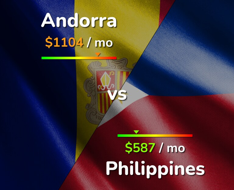 Cost of living in Andorra vs Philippines infographic