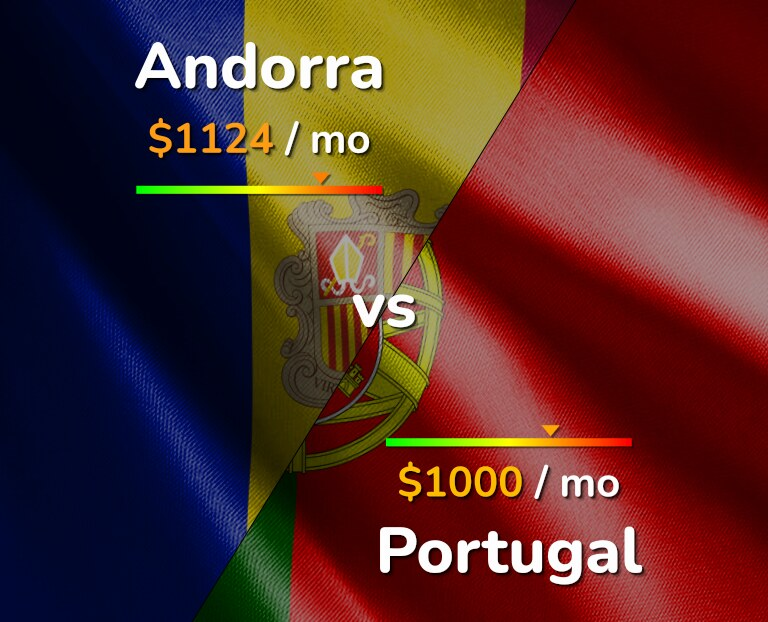Cost of living in Andorra vs Portugal infographic