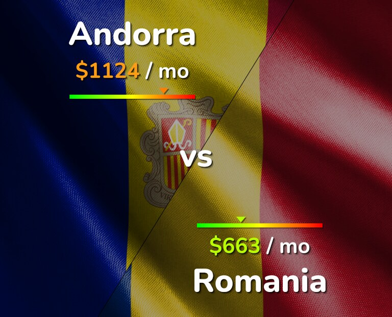 Cost of living in Andorra vs Romania infographic