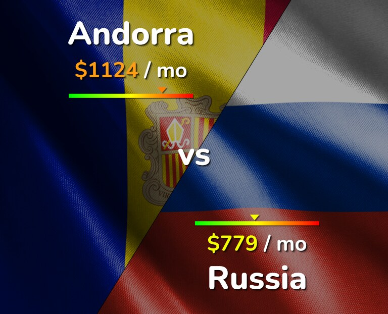 Cost of living in Andorra vs Russia infographic