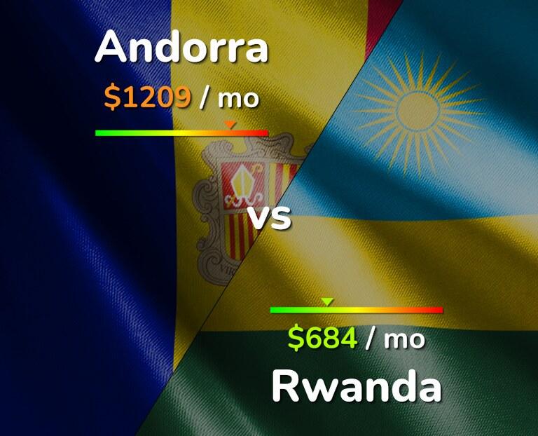 Cost of living in Andorra vs Rwanda infographic