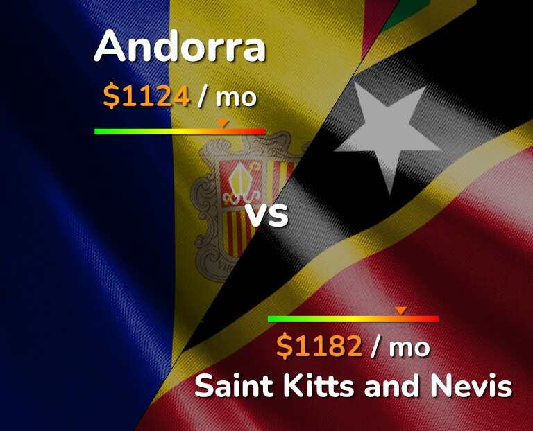 Cost of living in Andorra vs Saint Kitts and Nevis infographic