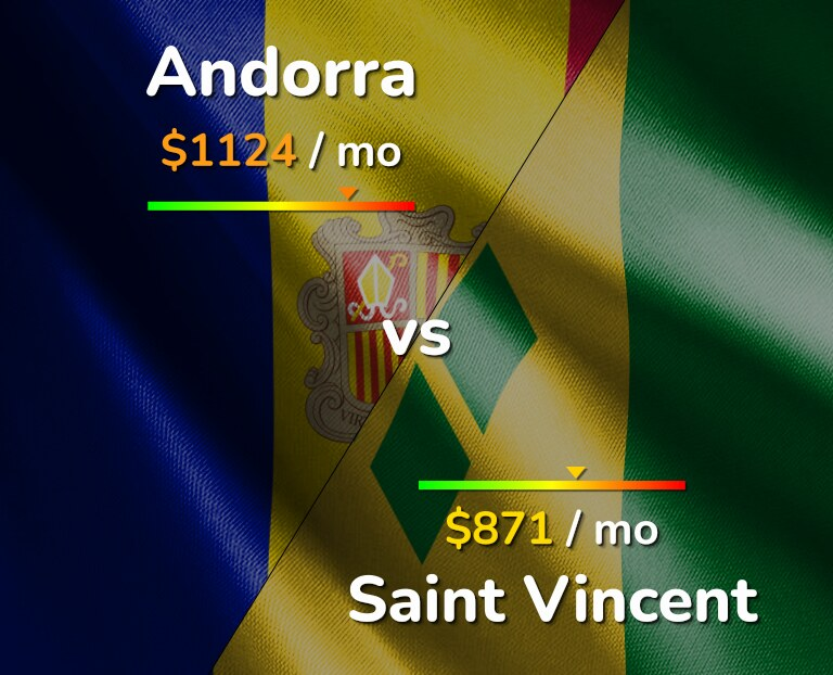 Cost of living in Andorra vs Saint Vincent infographic