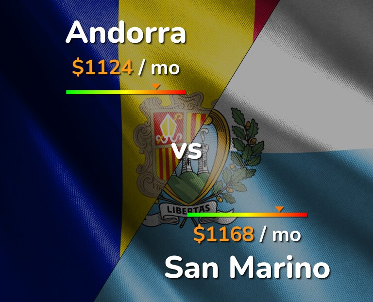 Cost of living in Andorra vs San Marino infographic