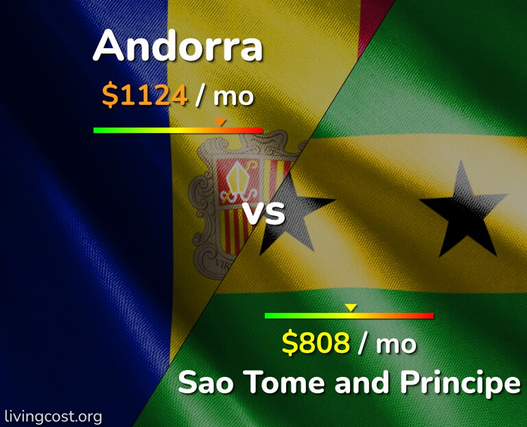 Cost of living in Andorra vs Sao Tome and Principe infographic