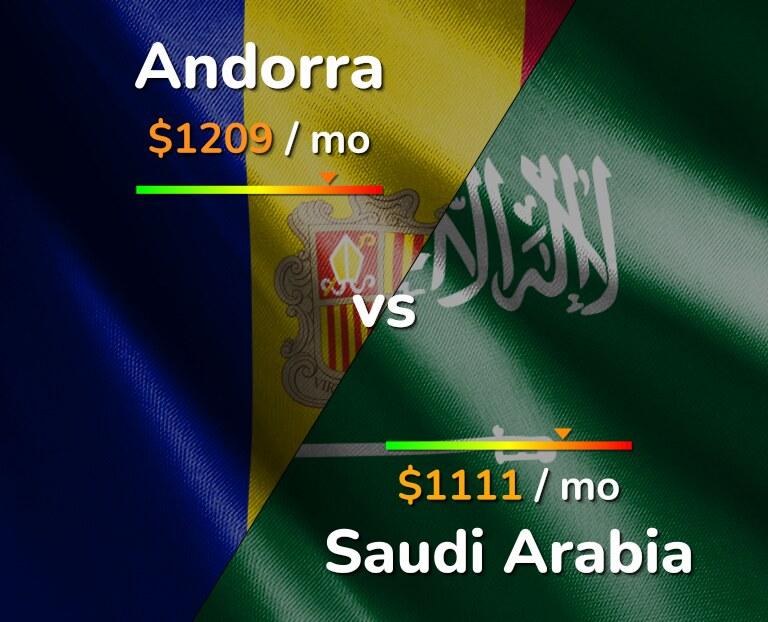 Cost of living in Andorra vs Saudi Arabia infographic