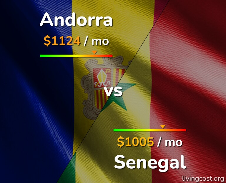 Cost of living in Andorra vs Senegal infographic