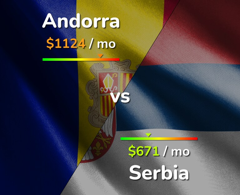 Cost of living in Andorra vs Serbia infographic
