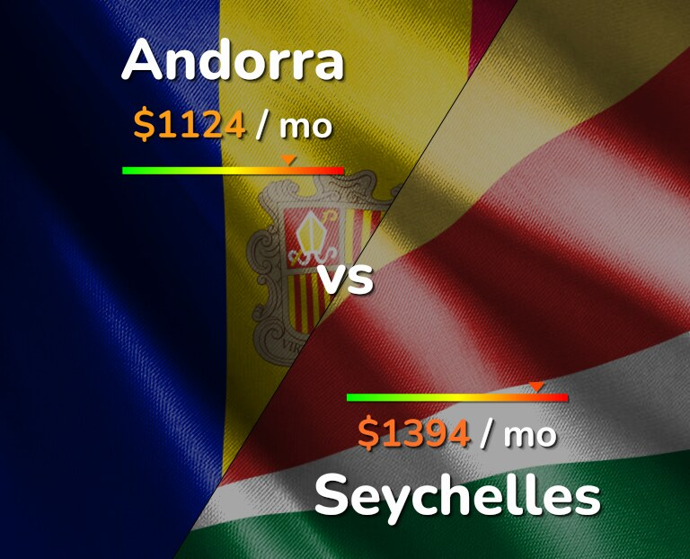 Cost of living in Andorra vs Seychelles infographic