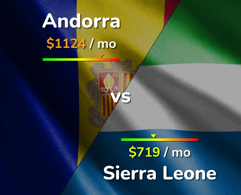 Cost of living in Andorra vs Sierra Leone infographic