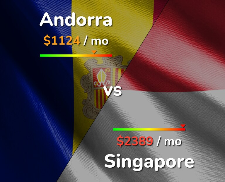 Cost of living in Andorra vs Singapore infographic