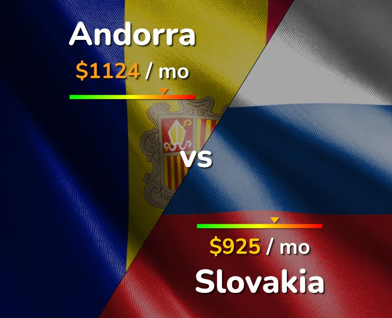 Cost of living in Andorra vs Slovakia infographic