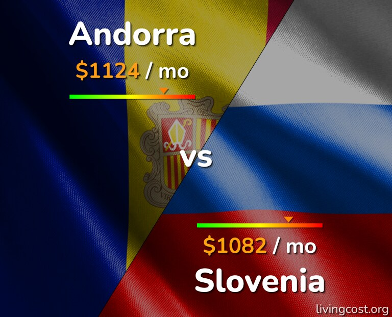 Cost of living in Andorra vs Slovenia infographic