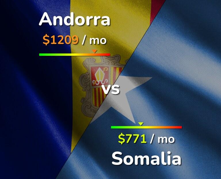 Cost of living in Andorra vs Somalia infographic