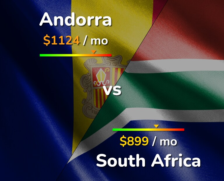 Cost of living in Andorra vs South Africa infographic