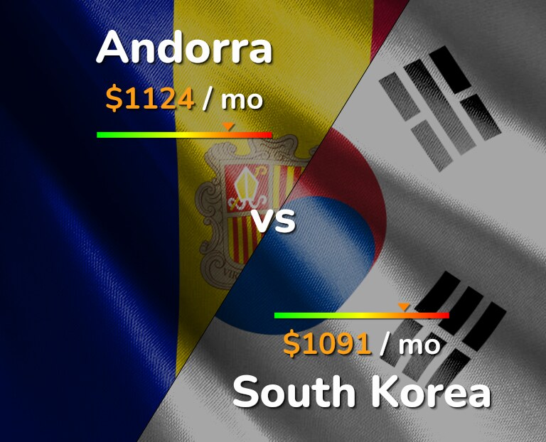 Cost of living in Andorra vs South Korea infographic
