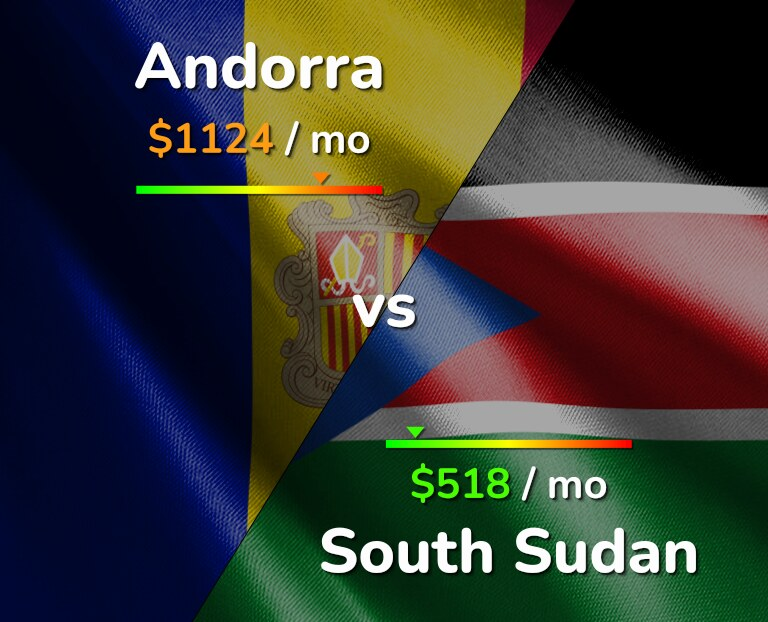 Cost of living in Andorra vs South Sudan infographic