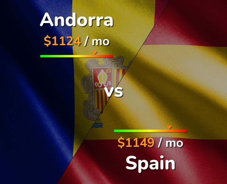 Cost of living in Andorra vs Spain infographic
