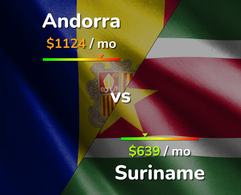 Cost of living in Andorra vs Suriname infographic