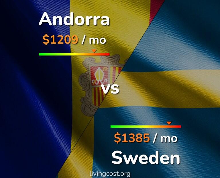 Cost of living in Andorra vs Sweden infographic