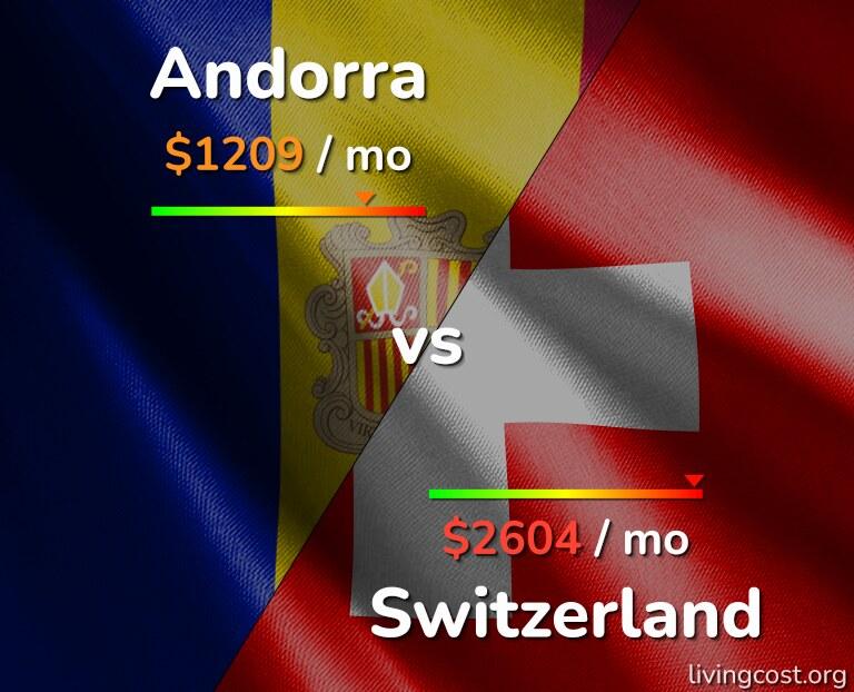 Cost of living in Andorra vs Switzerland infographic