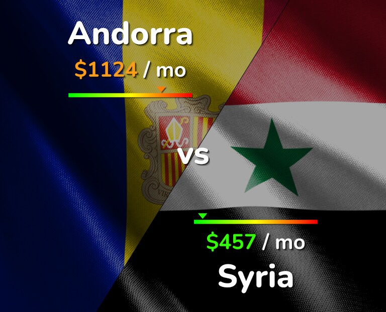 Cost of living in Andorra vs Syria infographic