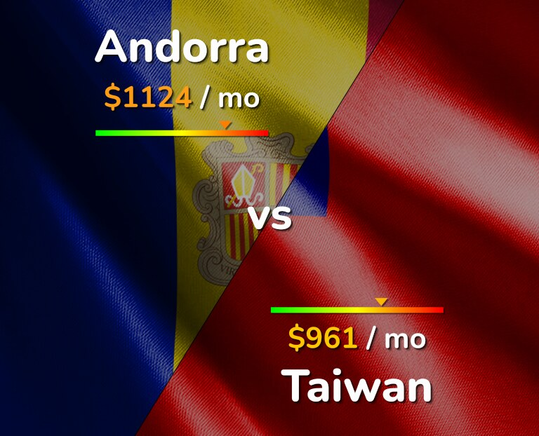 Cost of living in Andorra vs Taiwan infographic