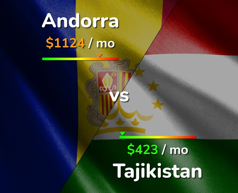 Cost of living in Andorra vs Tajikistan infographic