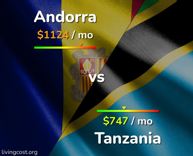 Cost of living in Andorra vs Tanzania infographic