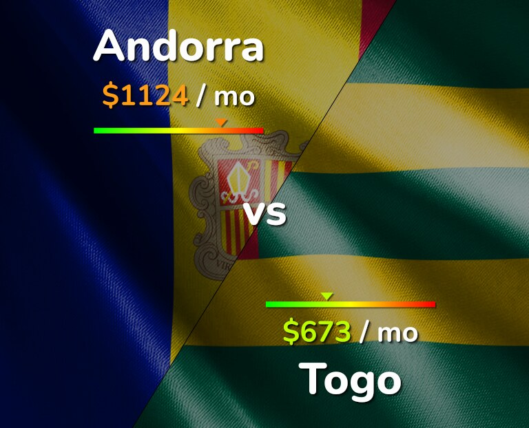 Cost of living in Andorra vs Togo infographic