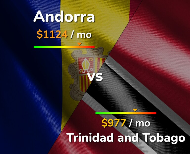 Cost of living in Andorra vs Trinidad and Tobago infographic