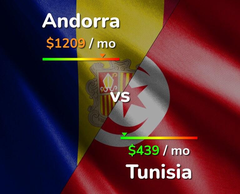 Cost of living in Andorra vs Tunisia infographic
