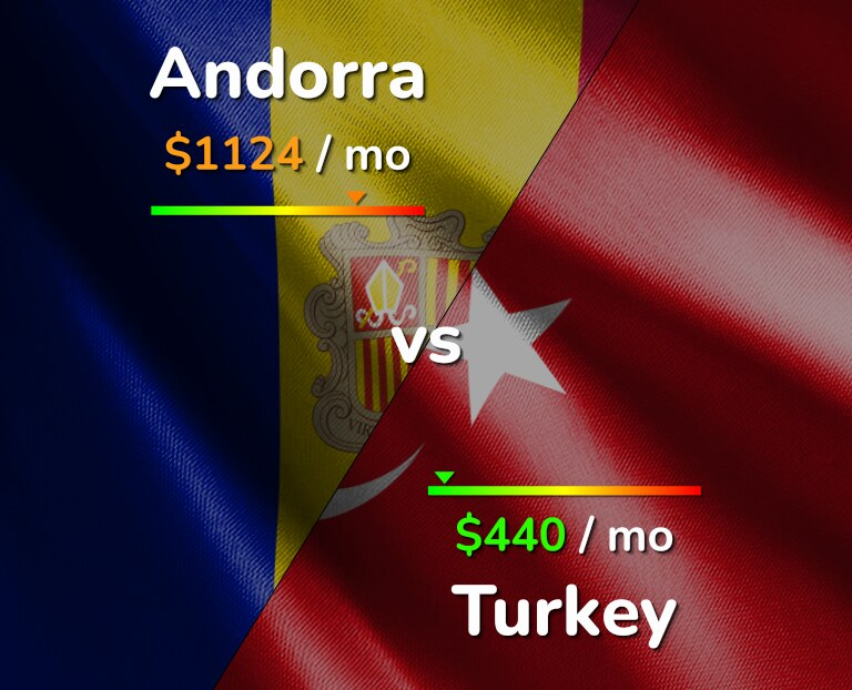Cost of living in Andorra vs Turkey infographic