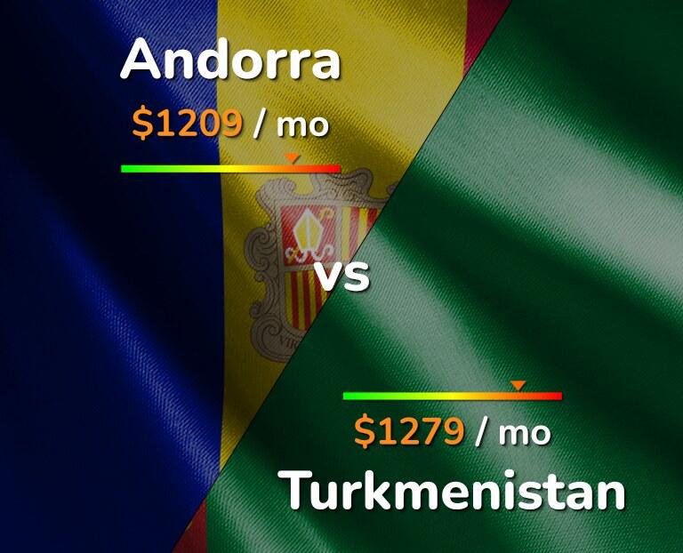 Cost of living in Andorra vs Turkmenistan infographic