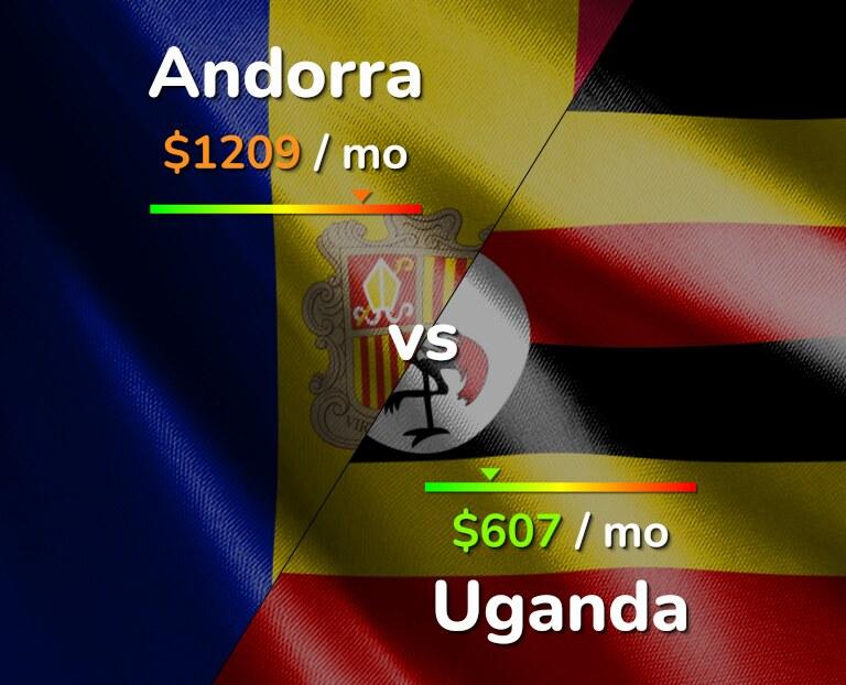 Cost of living in Andorra vs Uganda infographic