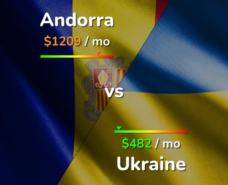 Cost of living in Andorra vs Ukraine infographic