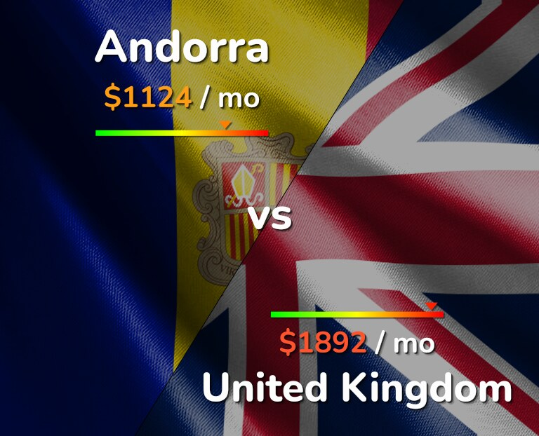 Cost of living in Andorra vs United Kingdom infographic