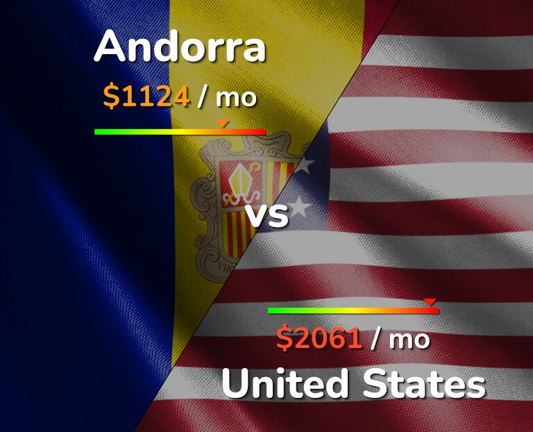 Cost of living in Andorra vs United States infographic