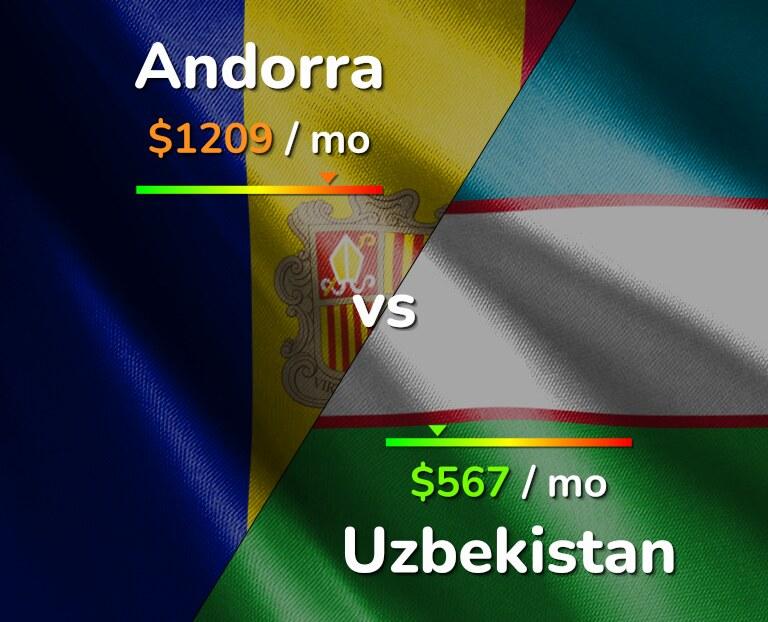 Cost of living in Andorra vs Uzbekistan infographic