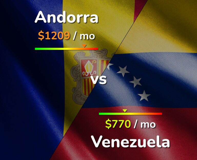 Cost of living in Andorra vs Venezuela infographic