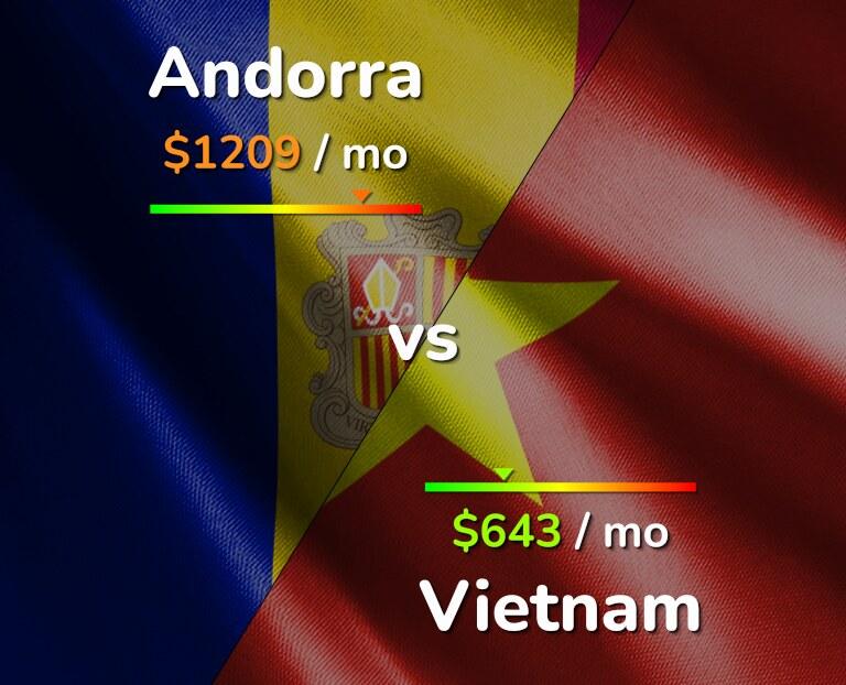 Cost of living in Andorra vs Vietnam infographic