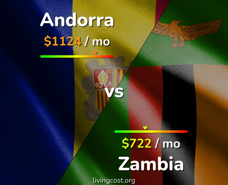 Cost of living in Andorra vs Zambia infographic