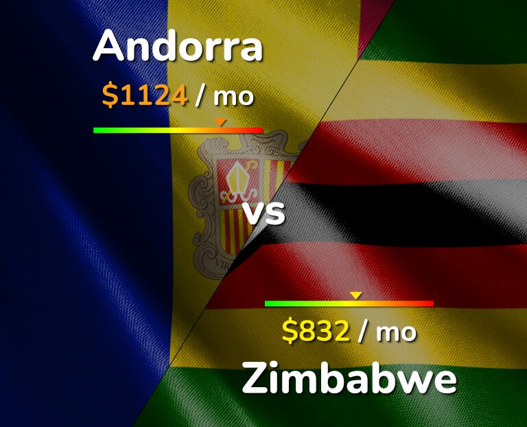 Cost of living in Andorra vs Zimbabwe infographic