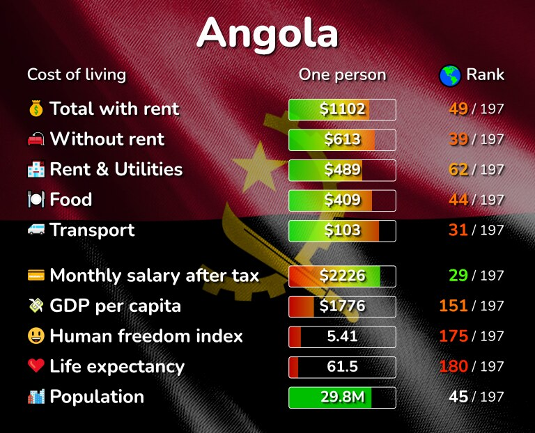 Cost of living in Angola infographic