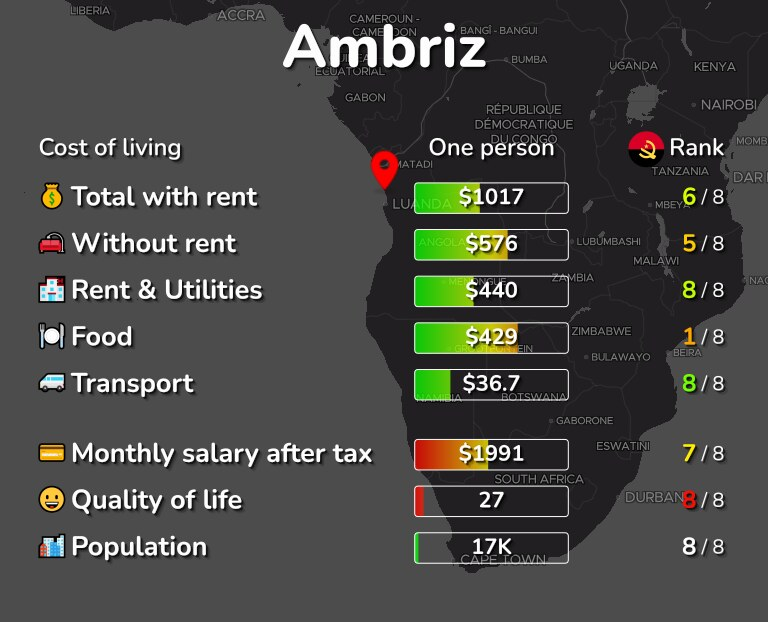 Cost of living in Ambriz infographic