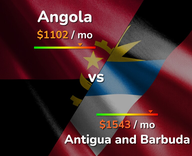 Cost of living in Angola vs Antigua and Barbuda infographic