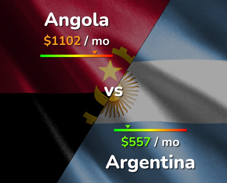 Cost of living in Angola vs Argentina infographic